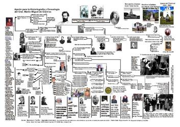 Aporte para la Historiografía y Genealogía del Gral. Martín Miguel de Güemes