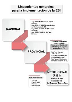 Lineamientos Generales para la Implementación de la ESI